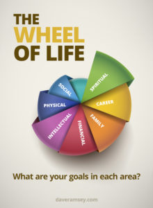 Dave Ramsey's Wheel of Life: Visual Creatives WPB